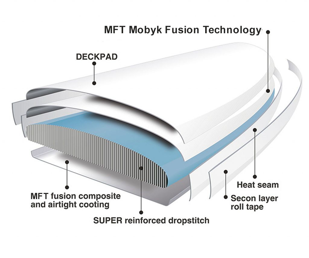 MOBYK FUSION TECHNOLOGY